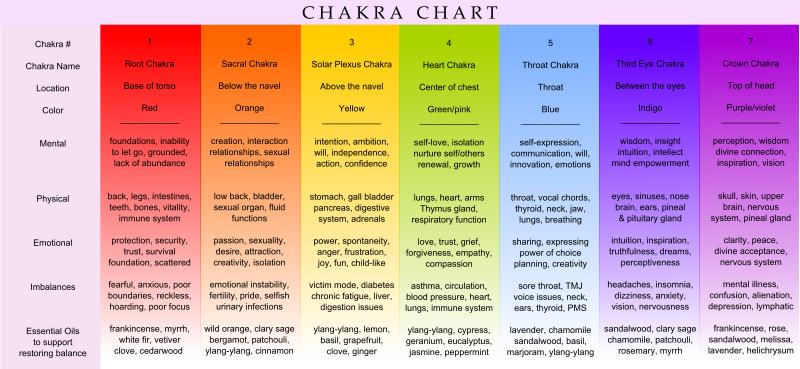 Chakra Balancing on abdominal pain location chart for