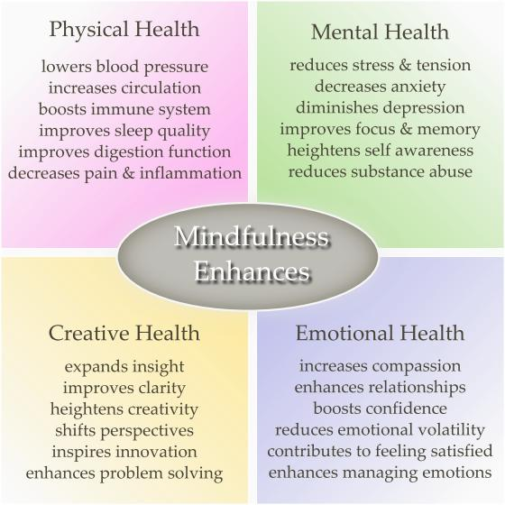 MindfulnessGraphicME